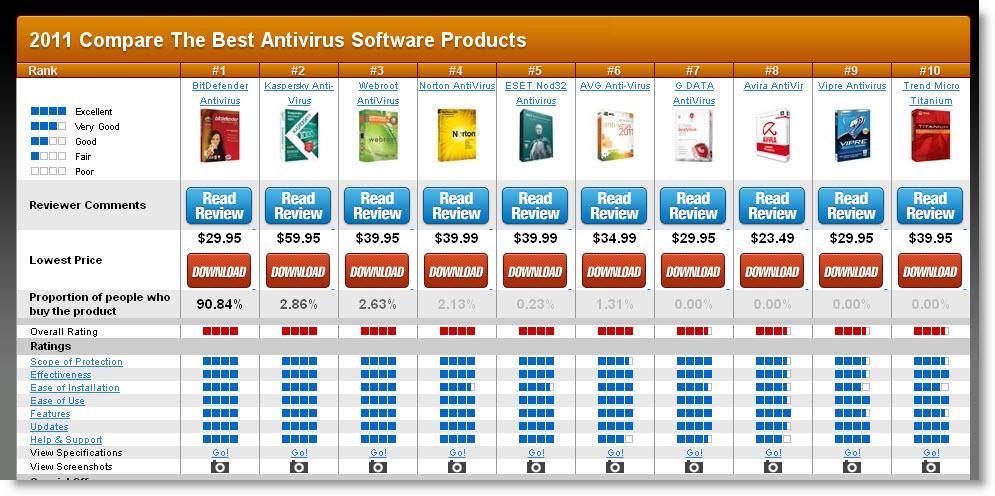 Best anti virus lypuhelimen k ytt ulkomailla Anti virus programs